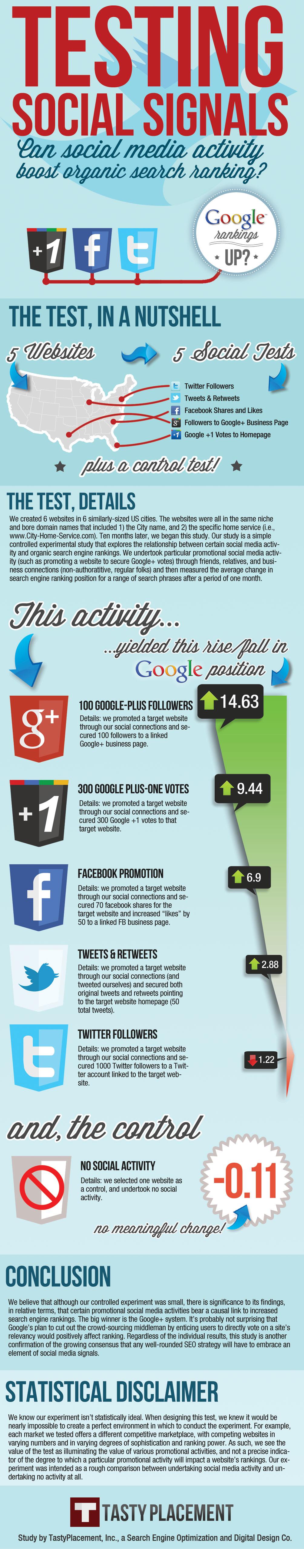 estudio de como afecta el social media al SEO