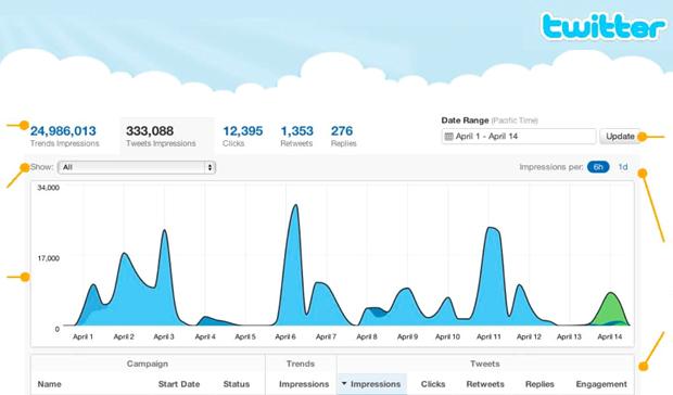 Interfaz de Twitter Analytics