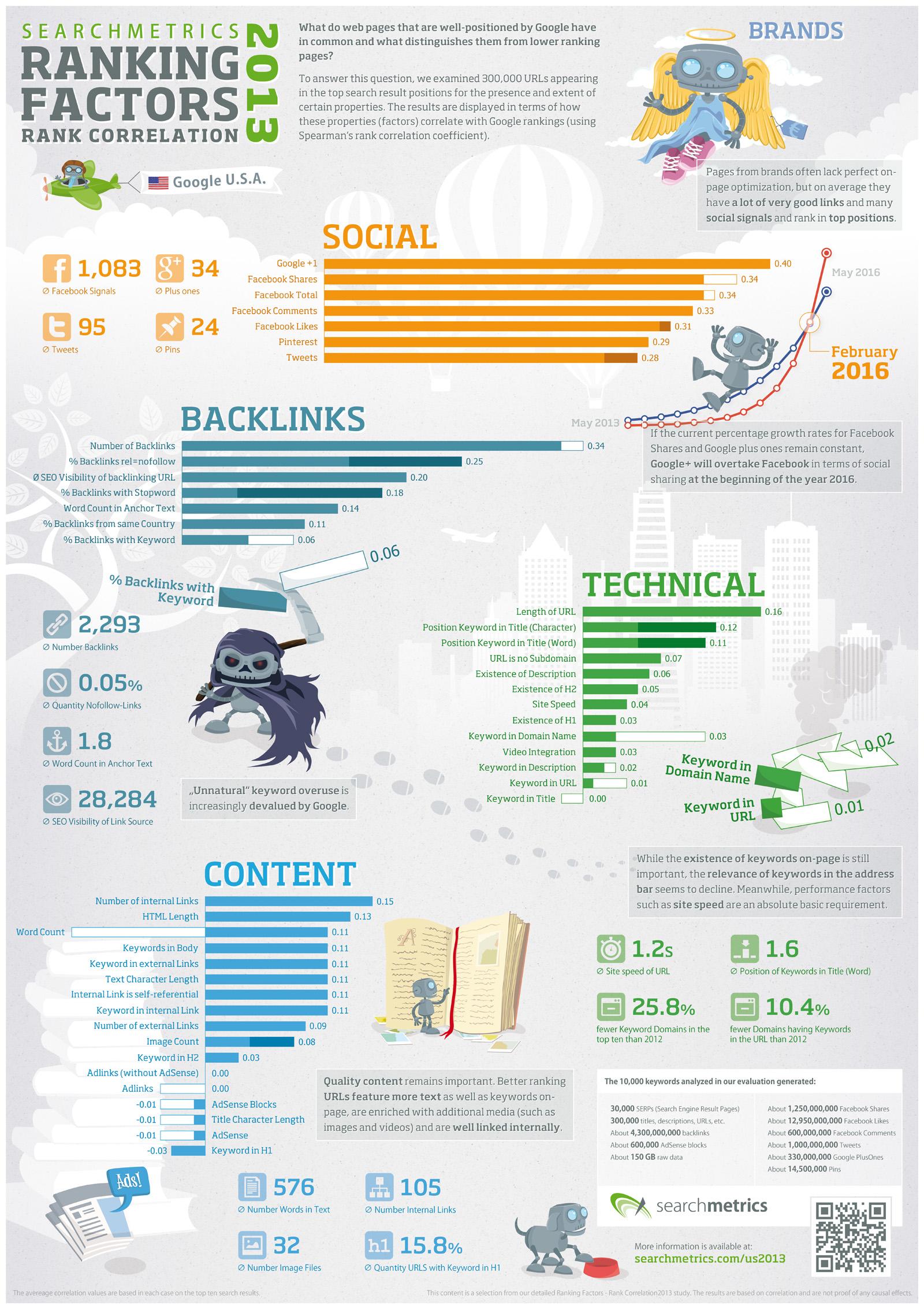 Infografía Factores Ranking SEO 2013