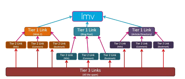 Tiered Link Building - Ténica SEO