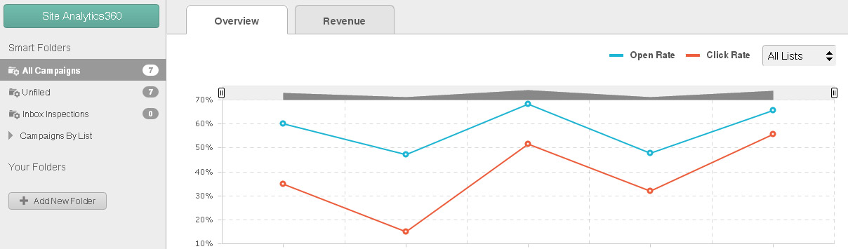 MailChimp Analytics