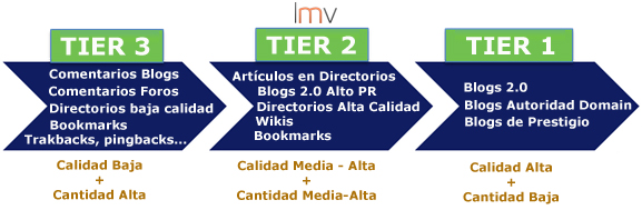 Diferencias TIER Link Building