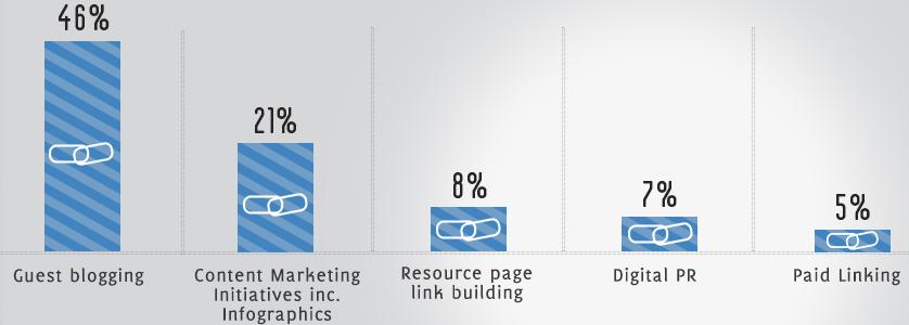 Técnicas LinkBuilding 2013