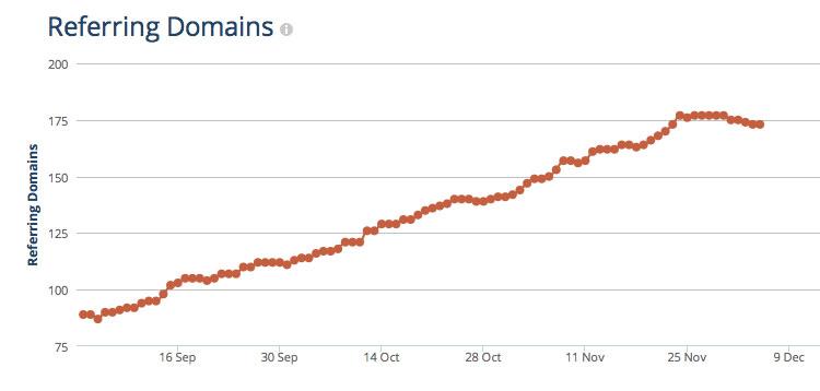 enlaces de dominios en ahrefs