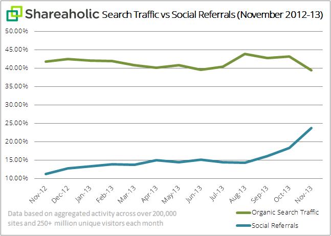 trafico-social-web
