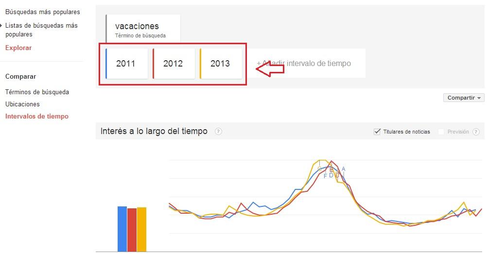 búsquedas por estacionamiento en trends de google