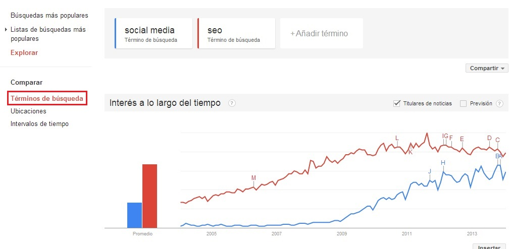 Comparativa de keywords con Google trends