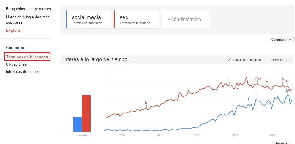 Comparativa de keywords con Google trends