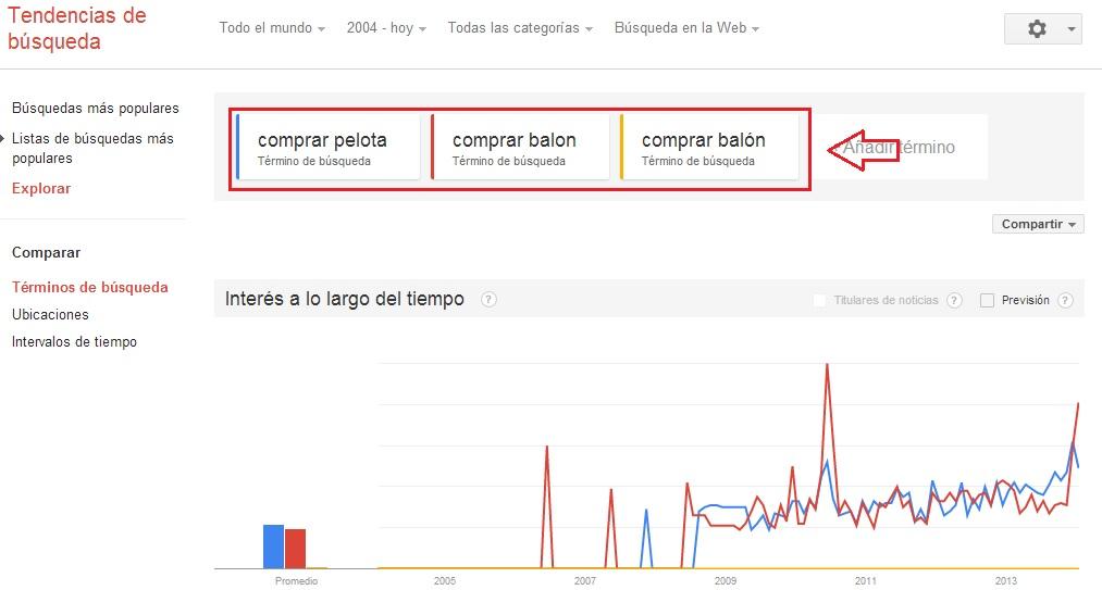 sinónimos y tildes con google trends