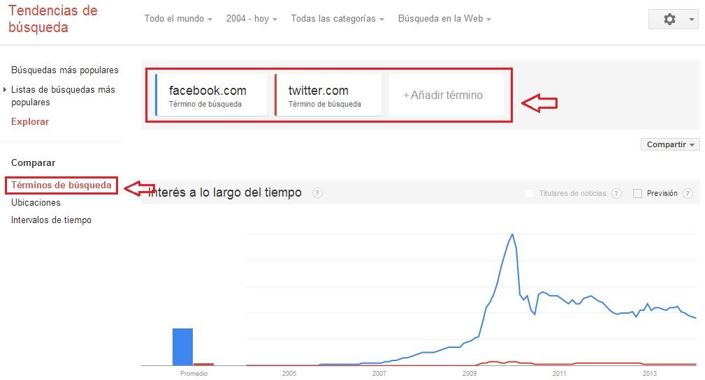 trafico webs con Google trends