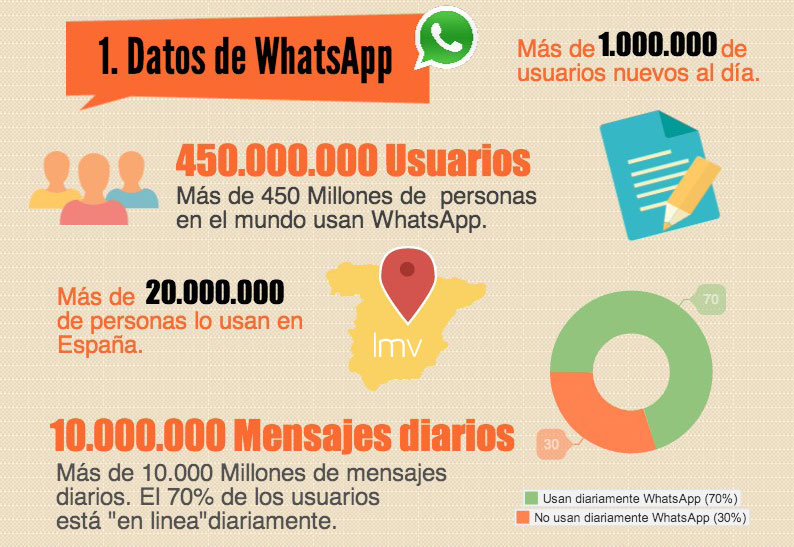 Datos de Whatsapp en 2014