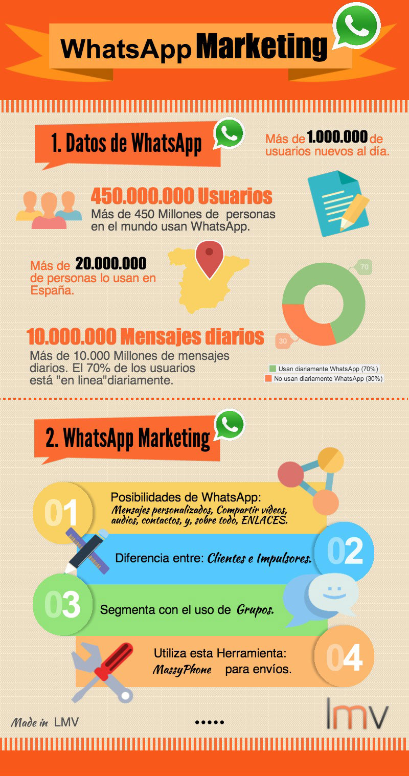 Infografía sobre WhtasApp Marketing