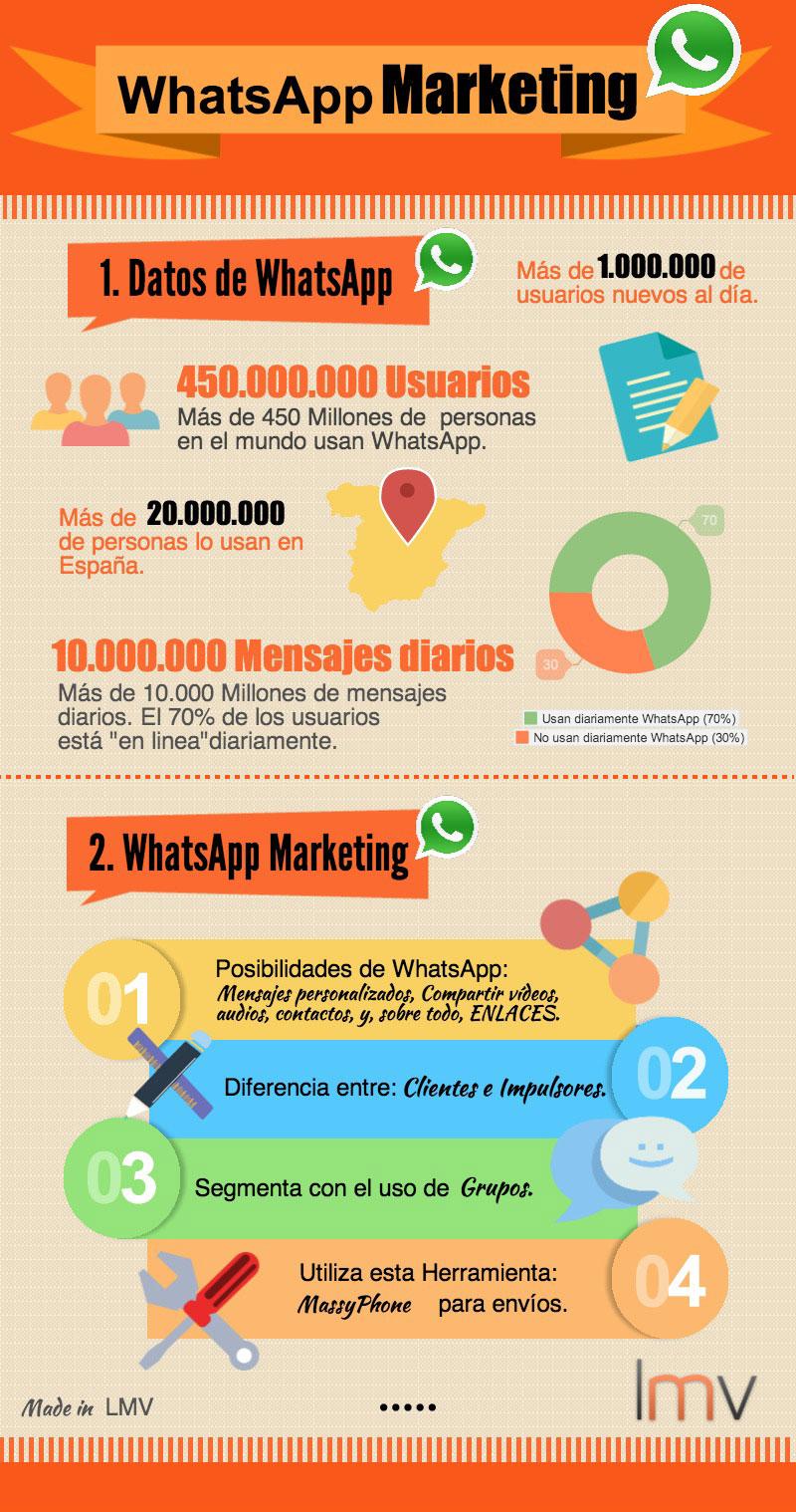 Infografía sobre WhtasApp Marketing