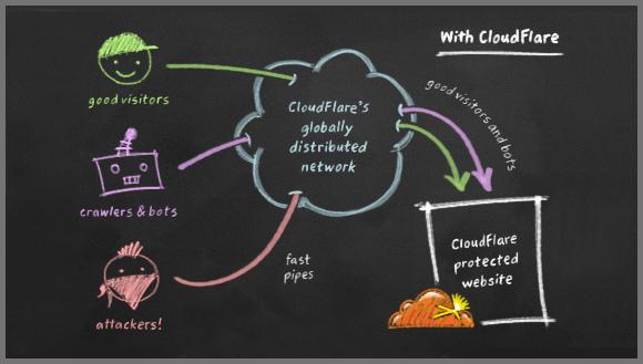 cloudflare-como-funciona