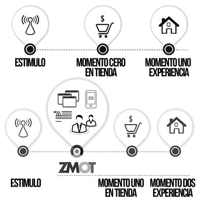 Lo móvil y el nuevo modelo de consumo