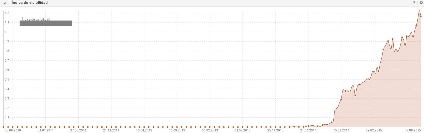 Analisis Site con Sistrix