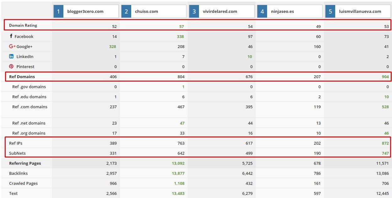 domain-comparison-ahrefs