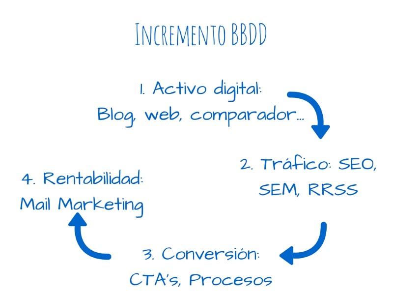 estrategia-bbdd