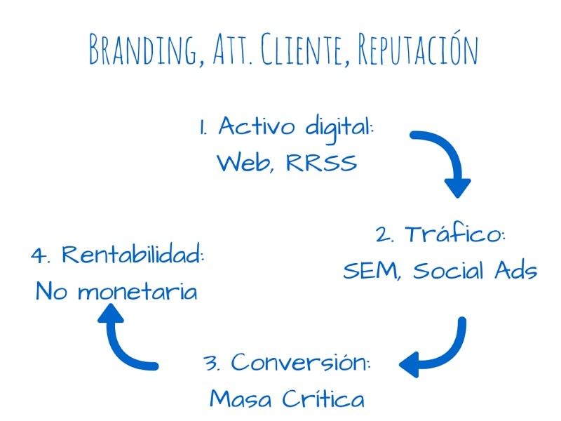 estrategia-branding