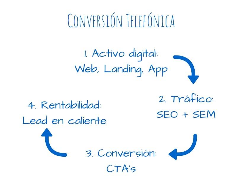 estrategia-conversion-telefonica