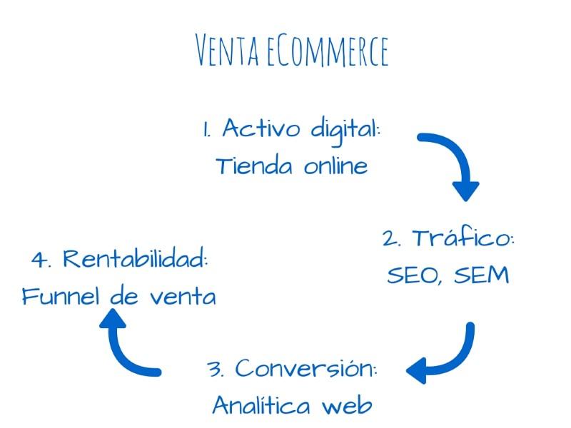estrategia-ecommerce